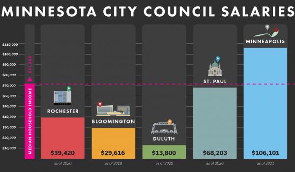 """""""Los Concejales de Minneapolis ganan demasiado dinero"""": dice Legislador ¿usted qué opina?"""