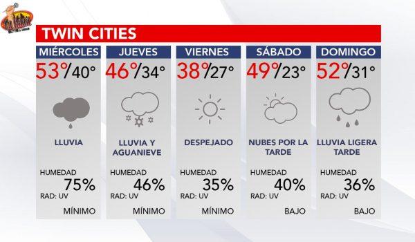 Pronóstico del tiempo para los siguientes 5 dias