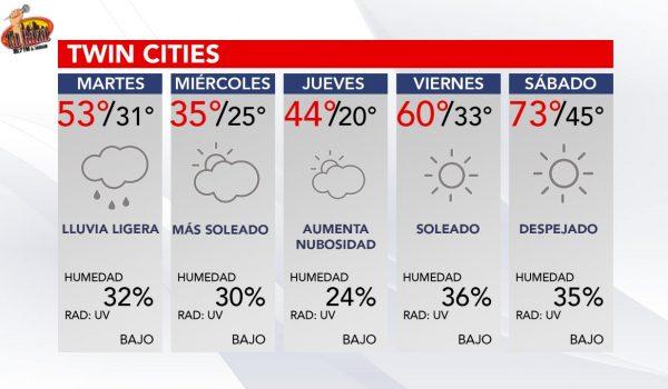 Pronóstico del tiempo en los siguientes 5 días para las Twin Cities