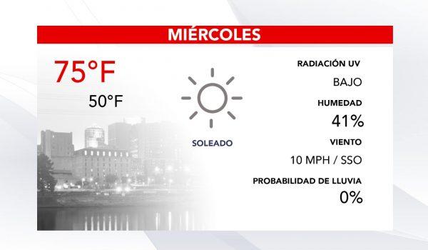 Pronóstico del clima para hoy Miércoles en las Twin Cities