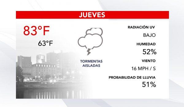 Pronóstico del clima para huy Jueves en las Twin Cities
