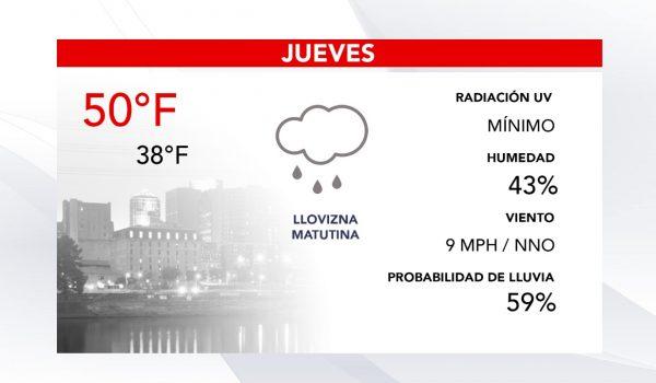 Pronóstico del clima para hoy Jueves en las Twin Cities