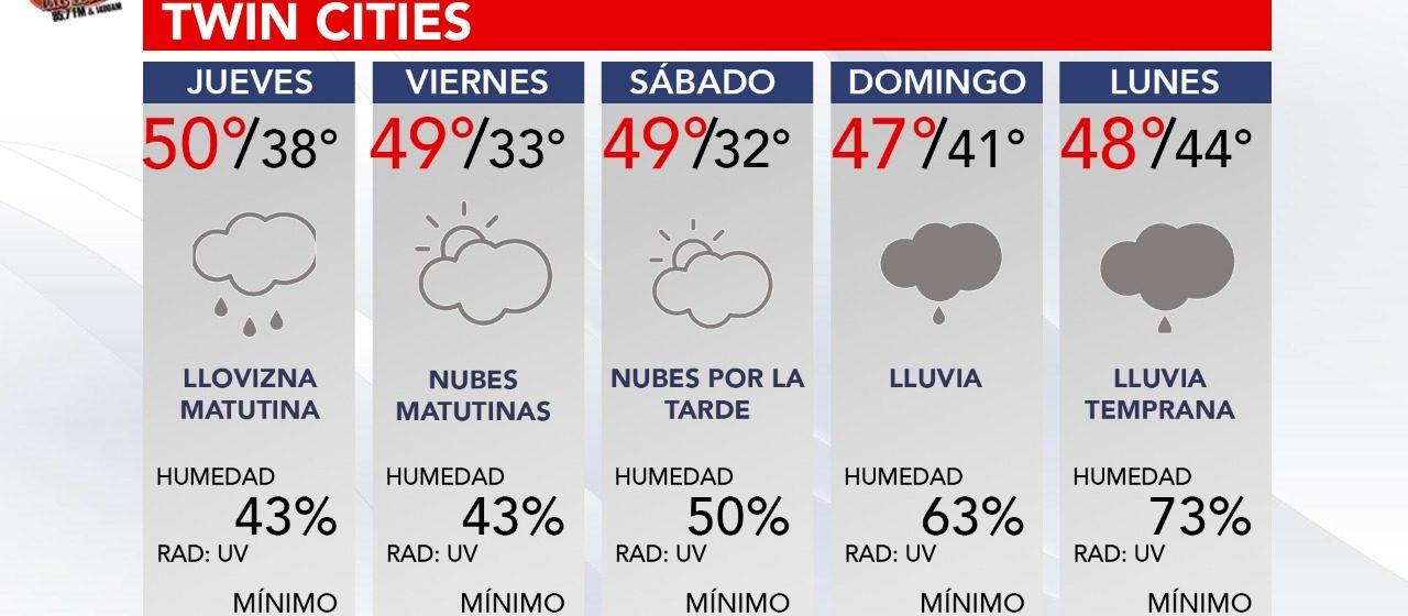 Pronóstico del clima para los siguientes 5 días en las Twin Cities