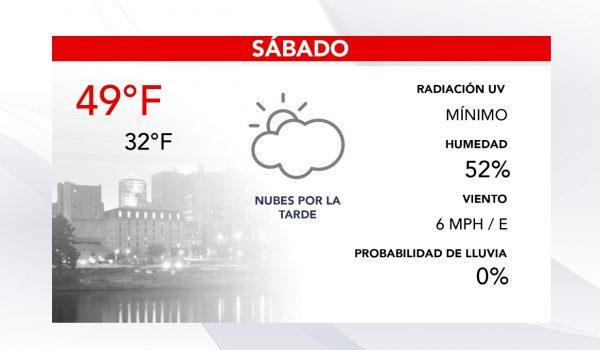 Pronóstico del clima para hoy Sábado en las Twin Cities